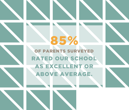 85% of parents surveyed rated our school as excellent or above average.