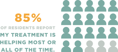 85% of residents report my treatment is helping most or all of the time.