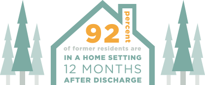 90% of former residents are in a home setting 12 months after discharge