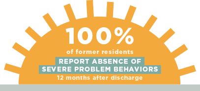 100% of former residents report absence of severe problem behaviors 12 months after discharge.