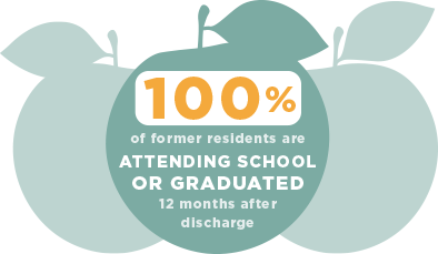 100% of former residents are attending school or graduated 12 months after discharge.